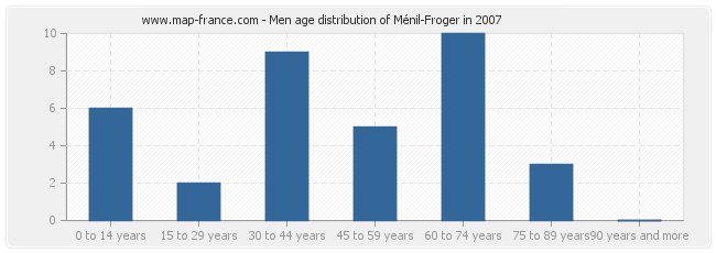 Men age distribution of Ménil-Froger in 2007
