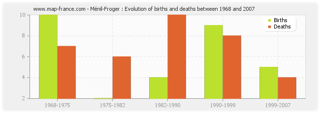 Ménil-Froger : Evolution of births and deaths between 1968 and 2007