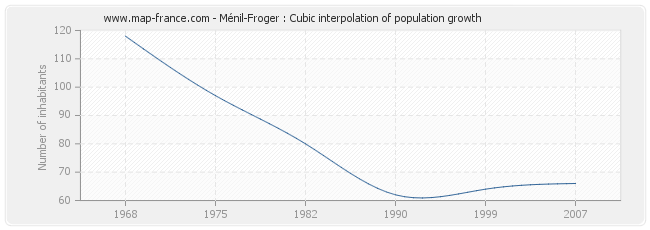 Ménil-Froger : Cubic interpolation of population growth