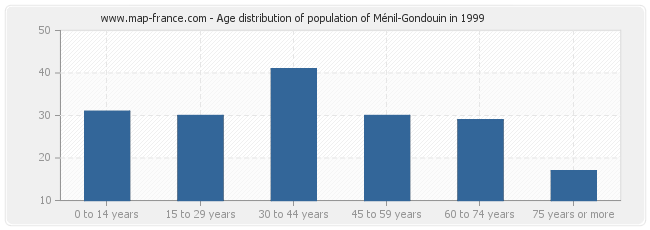 Age distribution of population of Ménil-Gondouin in 1999