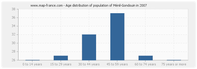 Age distribution of population of Ménil-Gondouin in 2007