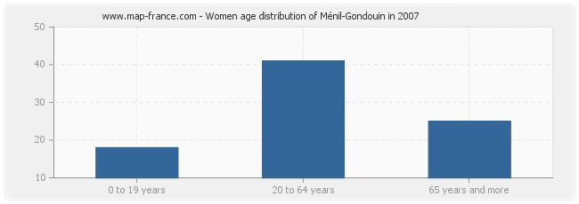 Women age distribution of Ménil-Gondouin in 2007