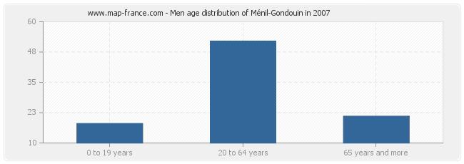 Men age distribution of Ménil-Gondouin in 2007