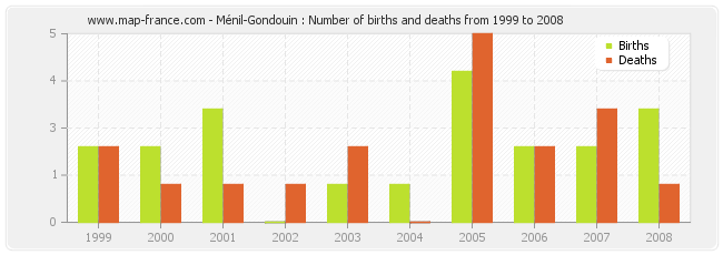 Ménil-Gondouin : Number of births and deaths from 1999 to 2008