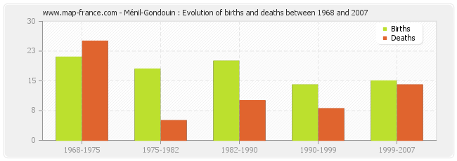 Ménil-Gondouin : Evolution of births and deaths between 1968 and 2007