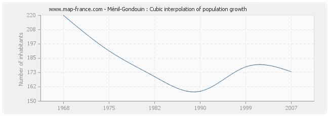 Ménil-Gondouin : Cubic interpolation of population growth