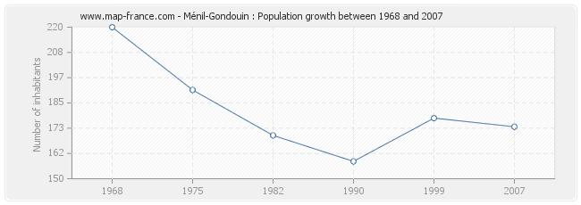 Population Ménil-Gondouin