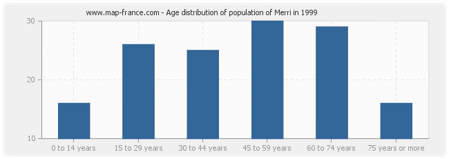 Age distribution of population of Merri in 1999