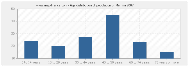 Age distribution of population of Merri in 2007