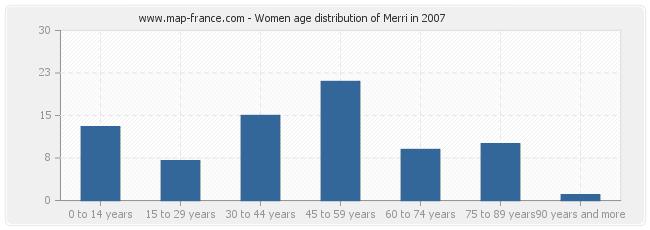 Women age distribution of Merri in 2007