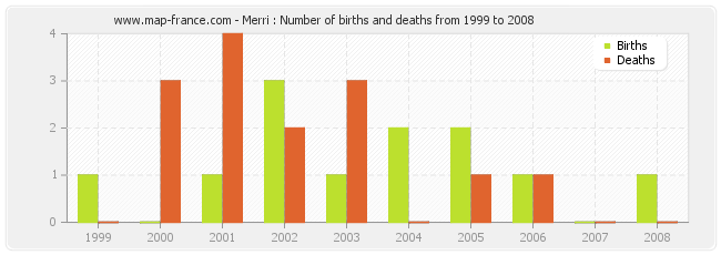 Merri : Number of births and deaths from 1999 to 2008