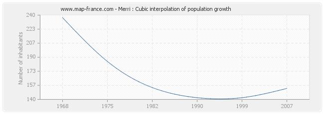 Merri : Cubic interpolation of population growth