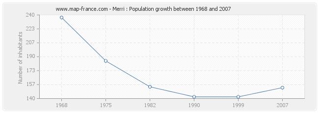 Population Merri