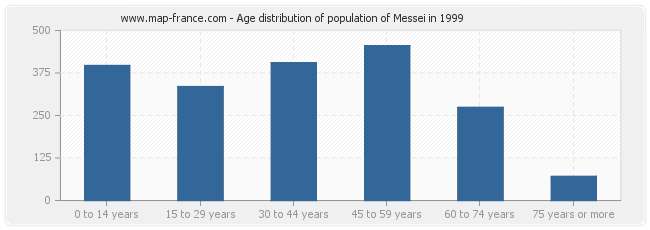 Age distribution of population of Messei in 1999