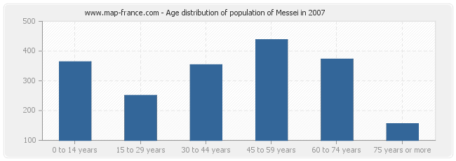 Age distribution of population of Messei in 2007