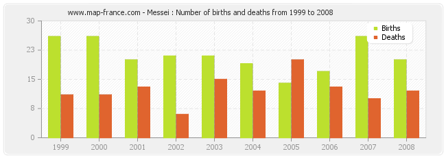 Messei : Number of births and deaths from 1999 to 2008