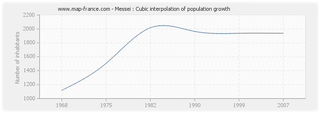 Messei : Cubic interpolation of population growth