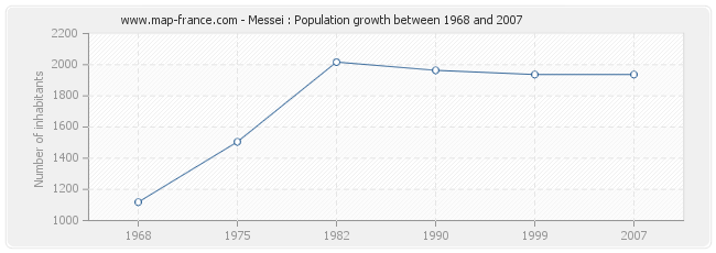 Population Messei