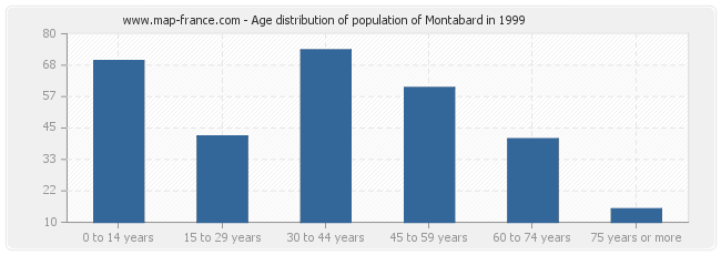 Age distribution of population of Montabard in 1999