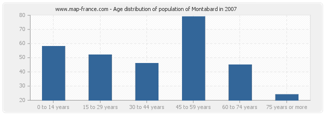 Age distribution of population of Montabard in 2007