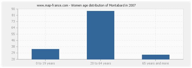 Women age distribution of Montabard in 2007