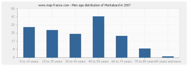 Men age distribution of Montabard in 2007