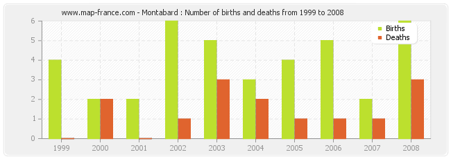 Montabard : Number of births and deaths from 1999 to 2008