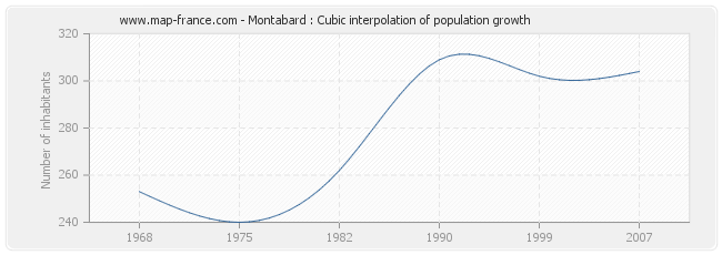 Montabard : Cubic interpolation of population growth