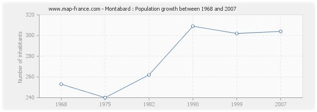 Population Montabard