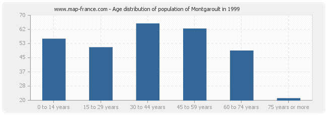 Age distribution of population of Montgaroult in 1999