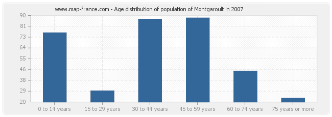 Age distribution of population of Montgaroult in 2007