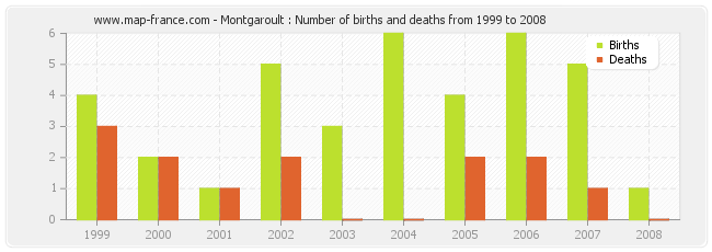 Montgaroult : Number of births and deaths from 1999 to 2008