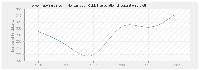 Montgaroult : Cubic interpolation of population growth