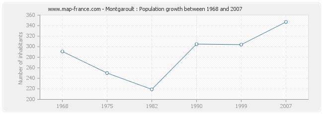 Population Montgaroult
