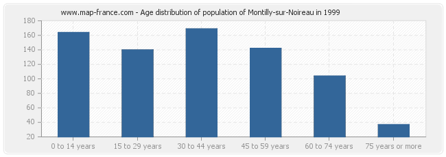 Age distribution of population of Montilly-sur-Noireau in 1999