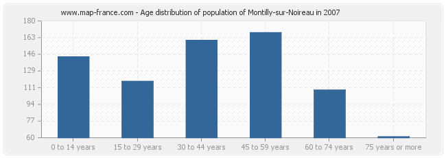 Age distribution of population of Montilly-sur-Noireau in 2007
