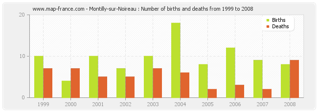 Montilly-sur-Noireau : Number of births and deaths from 1999 to 2008