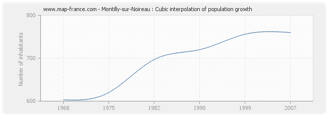 Montilly-sur-Noireau : Cubic interpolation of population growth