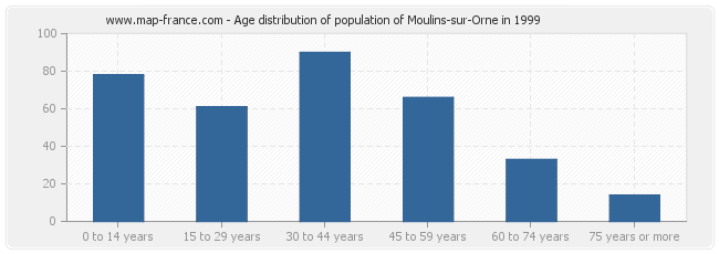 Age distribution of population of Moulins-sur-Orne in 1999