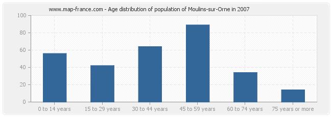 Age distribution of population of Moulins-sur-Orne in 2007