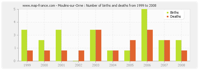 Moulins-sur-Orne : Number of births and deaths from 1999 to 2008