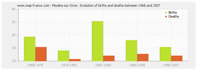 Moulins-sur-Orne : Evolution of births and deaths between 1968 and 2007