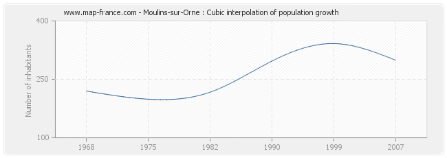 Moulins-sur-Orne : Cubic interpolation of population growth