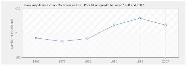 Population Moulins-sur-Orne