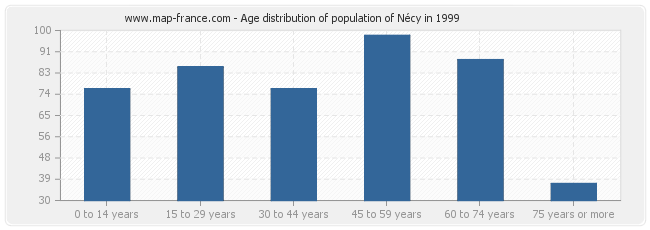 Age distribution of population of Nécy in 1999