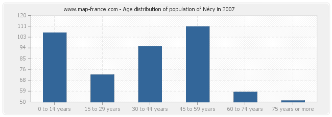 Age distribution of population of Nécy in 2007