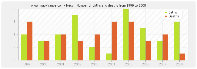 Nécy : Number of births and deaths from 1999 to 2008