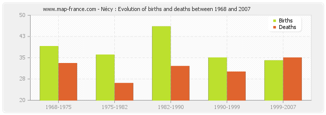 Nécy : Evolution of births and deaths between 1968 and 2007
