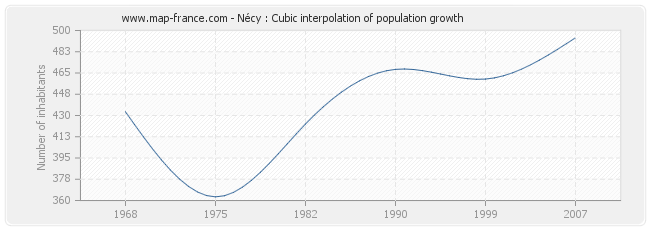 Nécy : Cubic interpolation of population growth