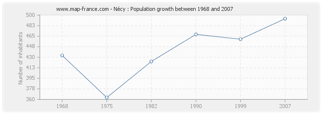 Population Nécy